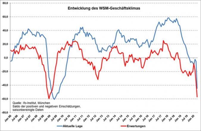 Processamento de aço e metal na Alemanha: Associação prevê futuro pior que atual