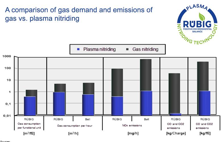 Nitretação a Plasma e a Gás: Comparação dos Processos do Ponto de Vista Ambiental
